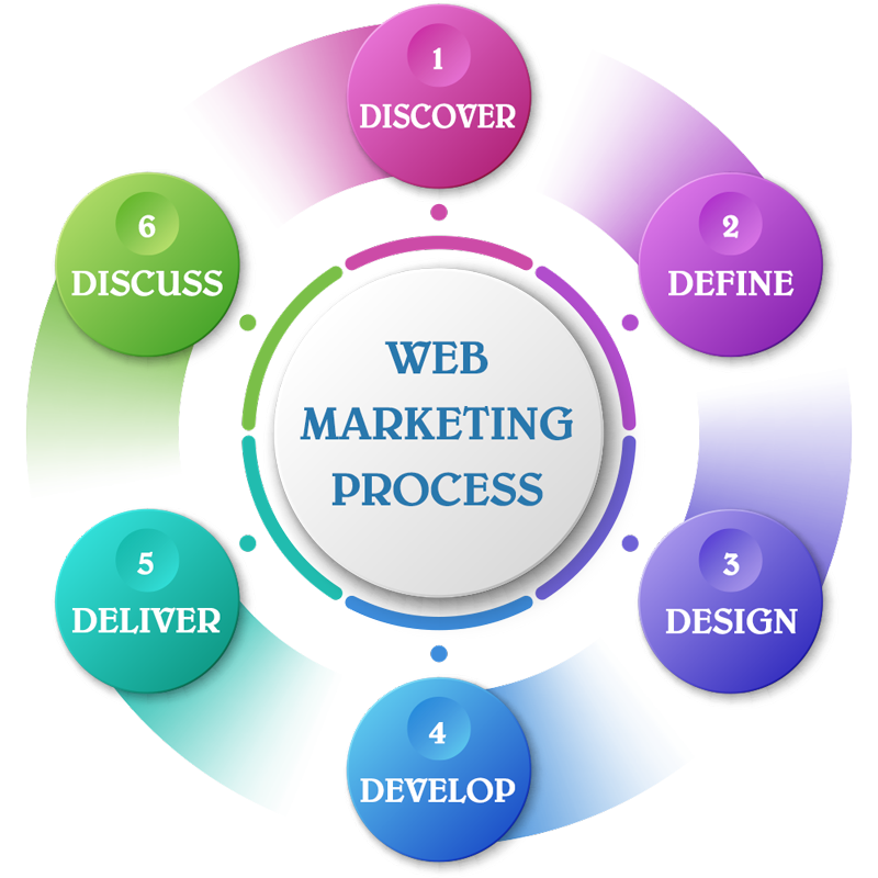Digital Marketing and Website Design with Westwind Web